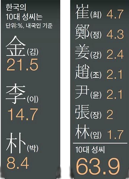 """韓國十大姓氏出爐 """"金李樸""""位列前三甲"""