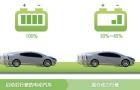 現代起亞推環保混合動力汽車